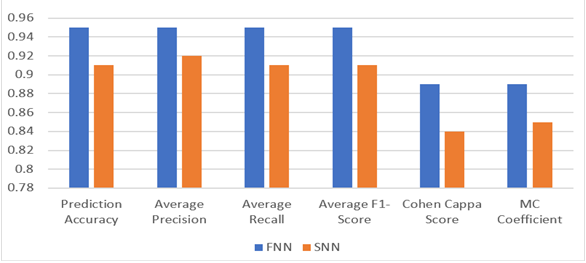 FNN and SNN comparison results